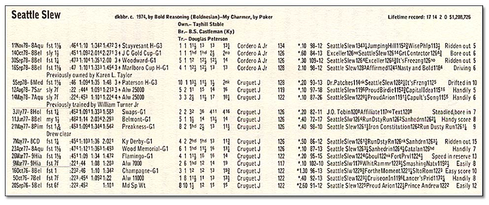 Seattle Slew - Daily Racing Form Official Race Record